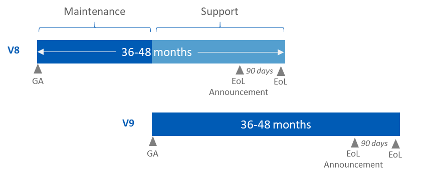 Sophos Gateway Software lifecycle